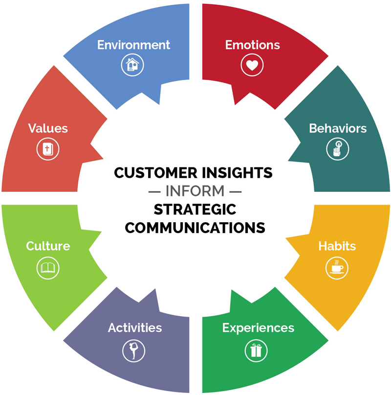 Customer Insights Strategic Communications Graphic
